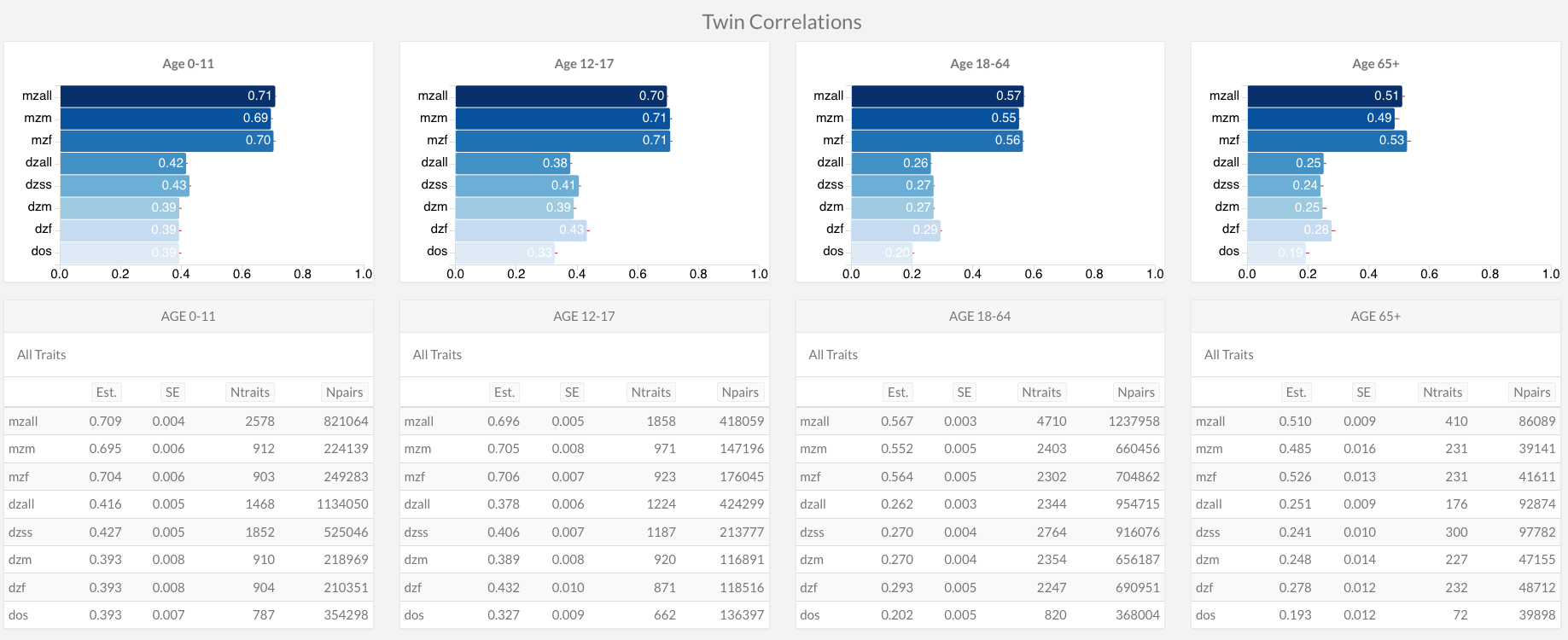 twin corrs by age group