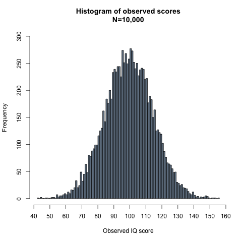 observed_scores_histogram