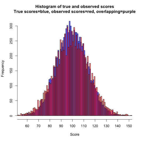 true-and-observed-histogram