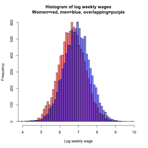 wage_histogram